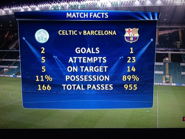 celtic barcelona Celtic 2 1 Barcelona: Watch The Highlights From This Historic Game [VIDEO]