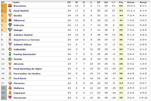 la liga week 24 table La Liga Roundup   Week 24