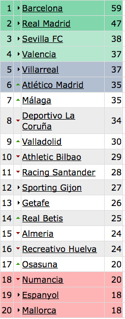 stand La Liga Week 22 Scores And Standings