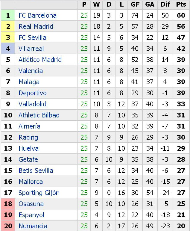 La liga standings lypuhelimen k ytt ulkomailla - La liga latest results and table ...