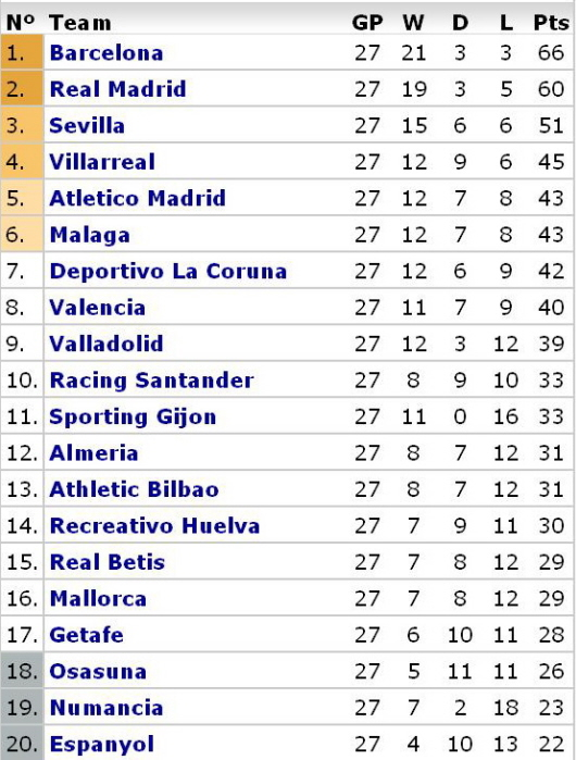 League table la liga cabinets matttroy - La liga latest results and table ...