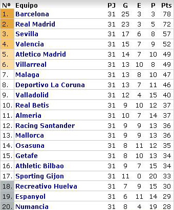 la liga week 31 table La Liga Roundup   Week 31