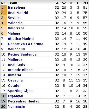 la liga week 32 table La Liga Roundup   Week 32