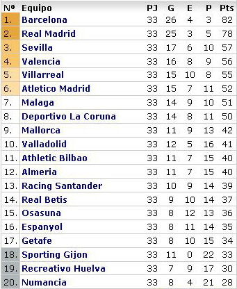 la liga week 33 table La Liga Roundup   Round 33