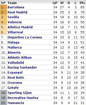 la-liga-table-week-34