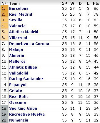 la-liga-table-week-35