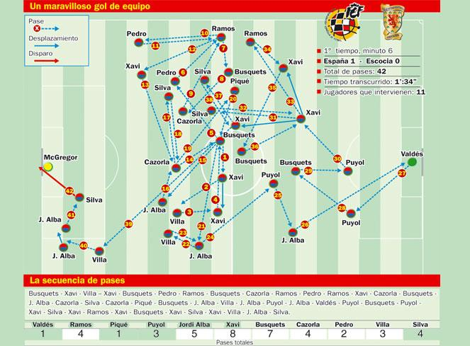 spain vs scotland infographic Spains 42 Passes That Led to Their Incredible Goal Against Scotland: Video and Infographic