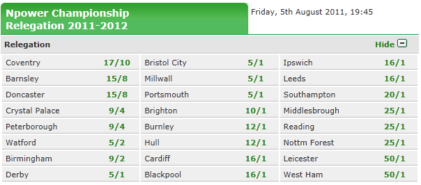 2011/2012 Football Relegation odds