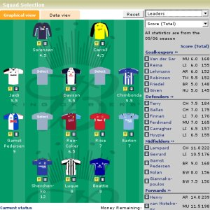 fantasy league Latest Standings for EPL Fantasy Leagues