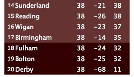 relegation battle Which Premier League Clubs Will Get Relegated?