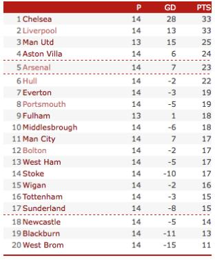 premier league table No Winners Among Top 10 Premier League Clubs