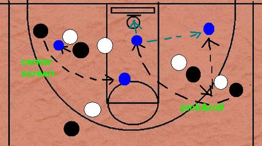 Man Utd's Pick and Roll Play