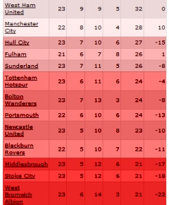 relegation table In This Years Relegation Battle, No One Is Safe