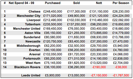 premier league transfers 2004 2009 Rafa Or Fergie: Who Spends More In The Transfer Market