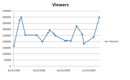epl tv ratings viewers on espn2 chart Talk of EPL TV Ratings On ESPN2 Plateauing Are Premature And Misguided