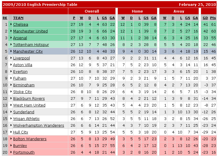 Table Premier League Preview   Feb. 27 28