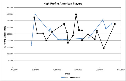 Americans Plot small Analysis of ESPN2's EPL TV Viewing Figures, 2009 10