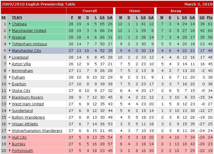 Premier League Table Week by Week 2010 Table Premier League Preview
