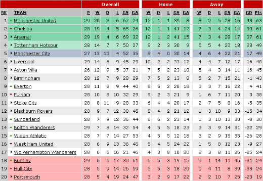 table1 Premier League Preview   March 13 15