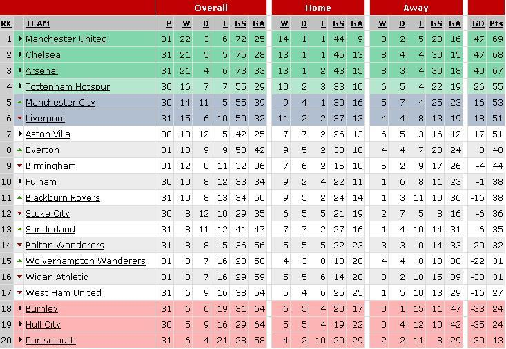 table3 Premier League Preview   March 27 29