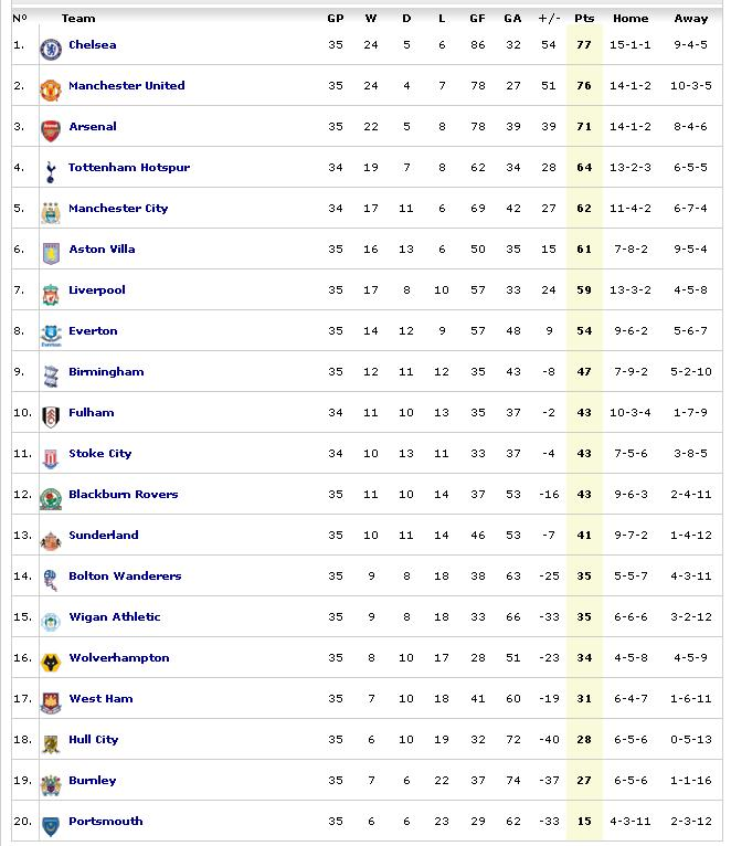 table5 Premier League Preview   April 24 25