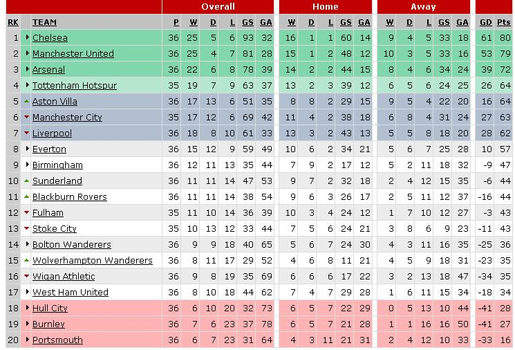table6 Premier League Preview   May 1 3