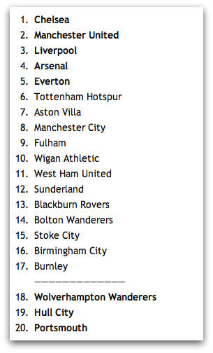 2009-10 Premier League Table Predictions: How Did We Do