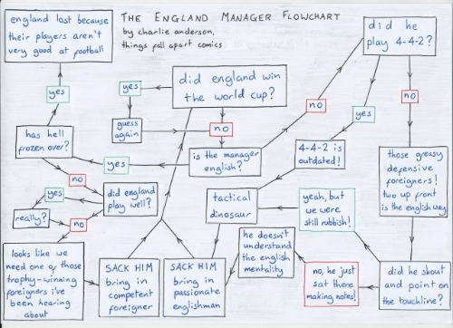 england manager flowchart 2 Foolproof Guide to Picking The Next England Manager