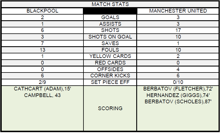 Blackpool v Manchester United Match Statistics Blackpool 2 3 Manchester United: Bonus Match Review