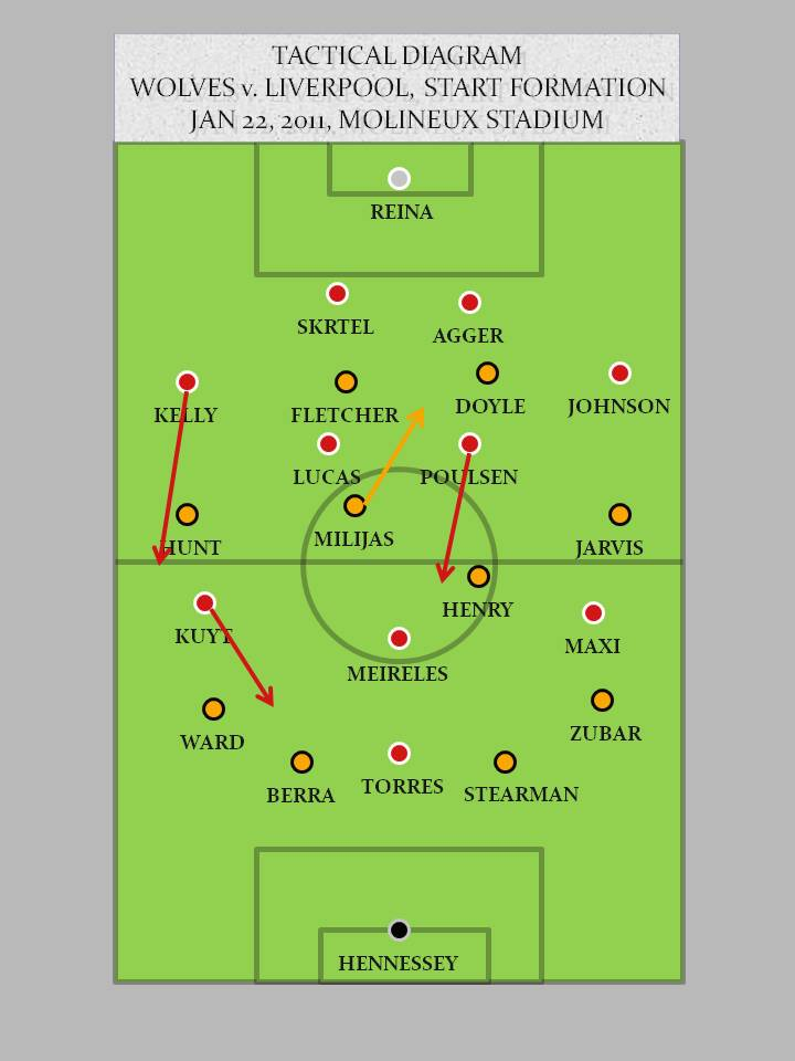 Wolves v Liverpool 1.22.11 Start Formation Wolves 0 3 Liverpool   Spotlight Match Review