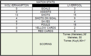 Wolves v. Liverpool 1.22.11 Match Statistics1 300x184 Wolves 0 3 Liverpool   Spotlight Match Review