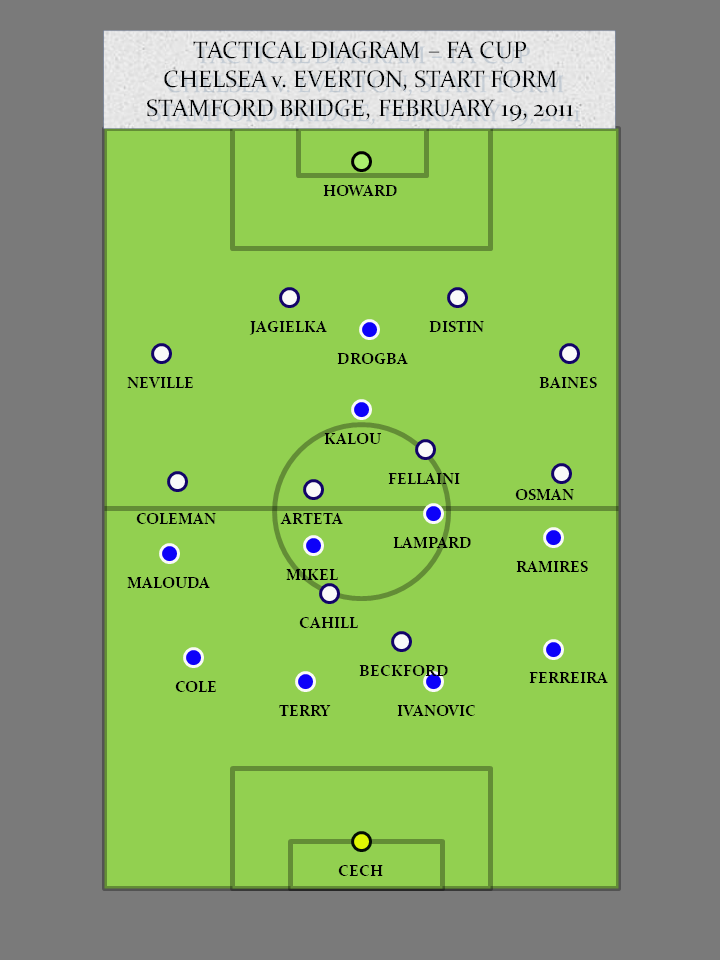 Chelsea 1 – 1 Everton (3 – 4 PKS) – FA Cup Replay Review