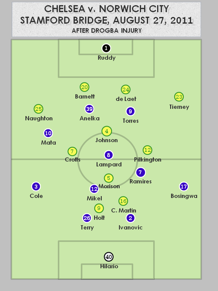 Chelsea v Norwich City 8.27.11 After Drogba Injury1 Chelsea 3 1 Norwich City: Tactics Review