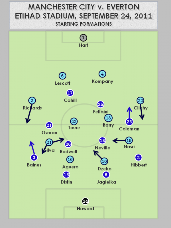 mancity vs everton tactics 31 600x800 Manchester City 2   0 Everton: Tactics
