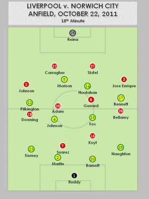 Liverpool vs Norwich City 10.22.2011 After 15 minutes 300x400 Liverpool 1   1 Norwich City   Tactical Analysis