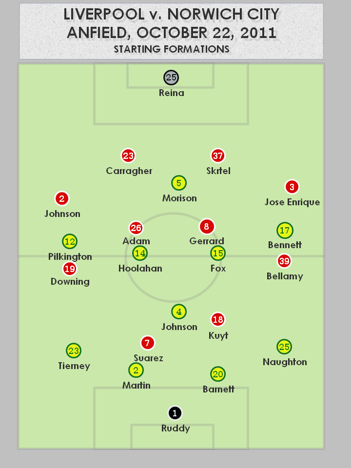 Liverpool vs Norwich City 10.22.2011 Starting Formation Liverpool 1   1 Norwich City   Tactical Analysis