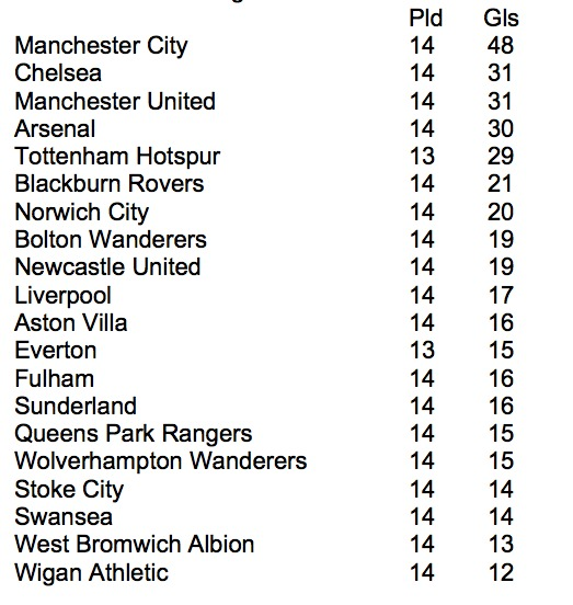 teams with most goals Whos Been Scoring All Of The Goals In This High Scoring Premier League Season?