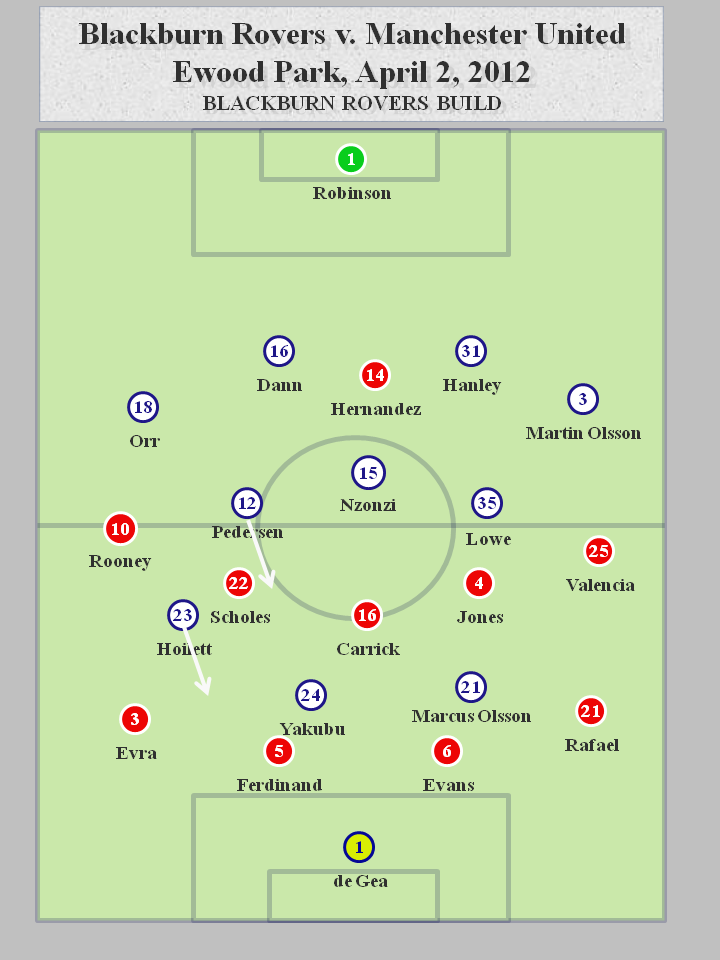 Blackburn v. Manchester United 4.2.12 Blackburn Build Blackburn Rovers 0   2 Manchester United: Tactics