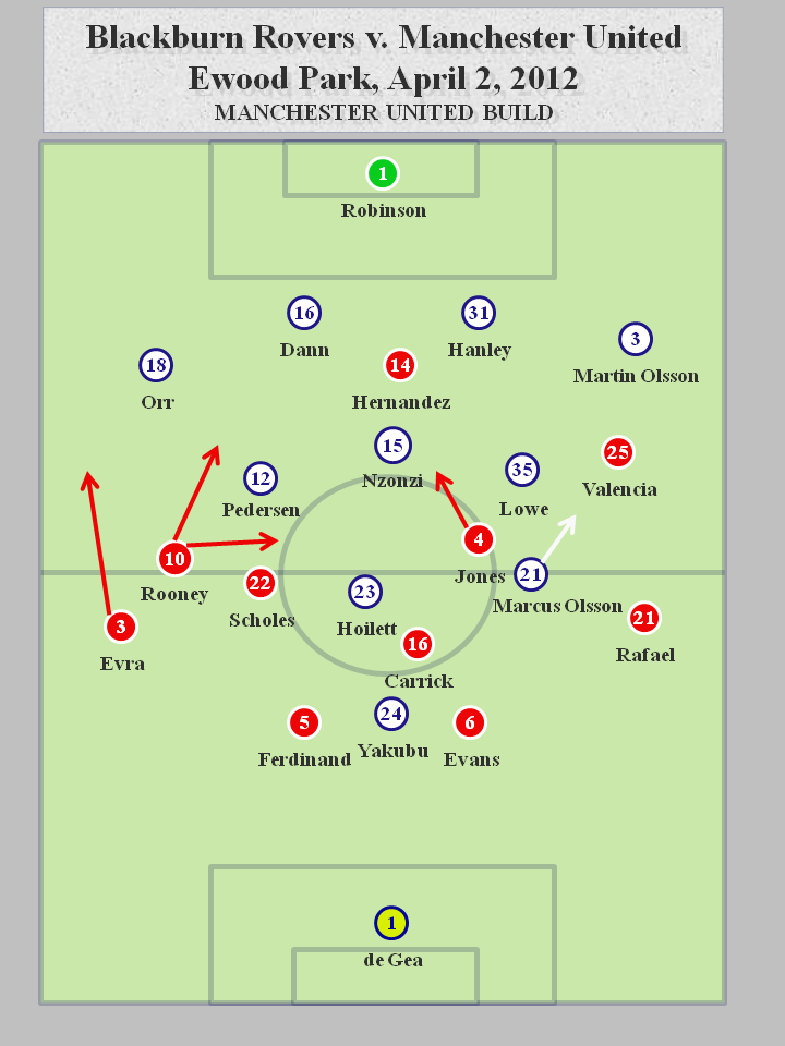 Blackburn v. Manchester United 4.2.12 Manchester United Build Blackburn Rovers 0   2 Manchester United: Tactics