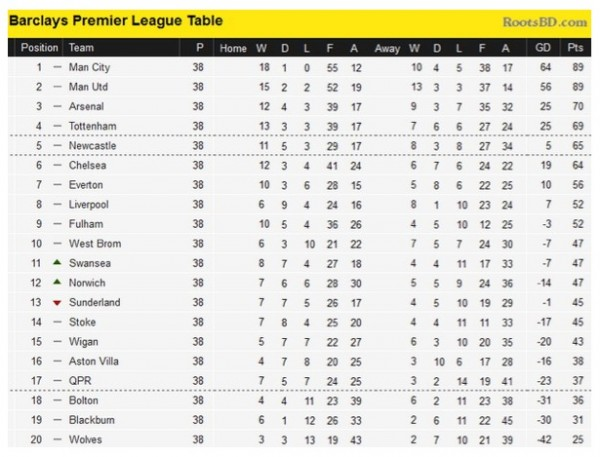 premier league table - photo #5
