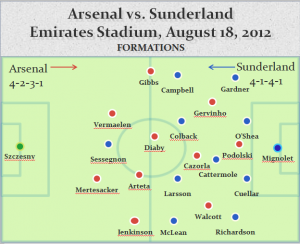 ARS SUN Tactics 300x244 Arsenal 0 0 Sunderland: Same Old Story For Wenger