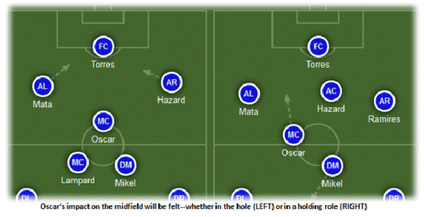 chelseas crowded midfield 600x307 How Chelseas Midfield Will Line Up For the 2012 13 Premier League Season