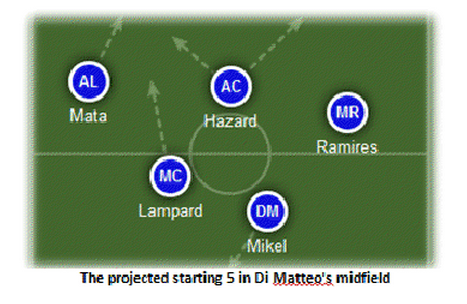 projected starting lineup How Chelseas Midfield Will Line Up For the 2012 13 Premier League Season