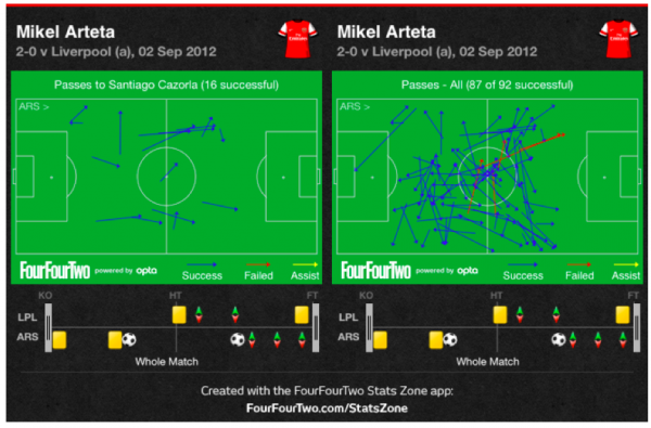arteta graphic 600x395 A Tactical Look at Southampton Man United and Liverpool Arsenal