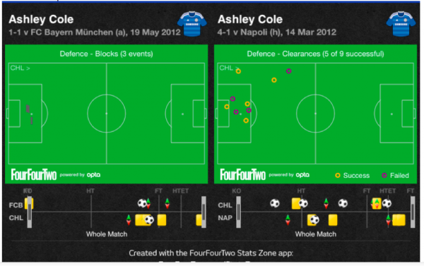 ashley cole one 600x377 Can Leighton Baines Take Over From Ashley Cole for England?
