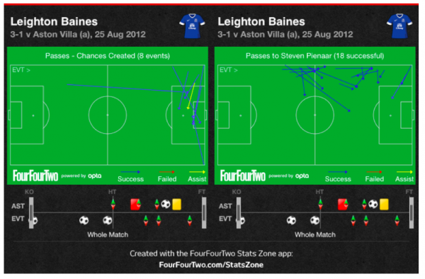 baines first 600x394 Can Leighton Baines Take Over From Ashley Cole for England?