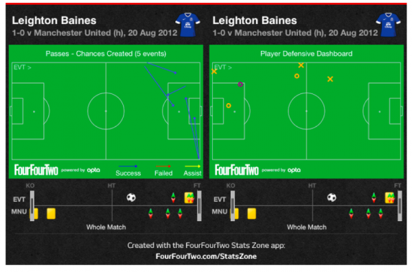 baines two 600x396 Can Leighton Baines Take Over From Ashley Cole for England?