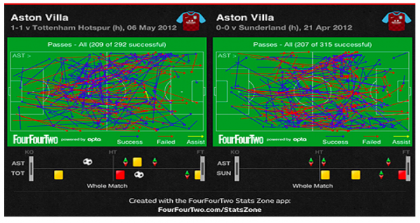 pass map first 600x319 Why Things Are Looking Up at Aston Villa Despite the Results