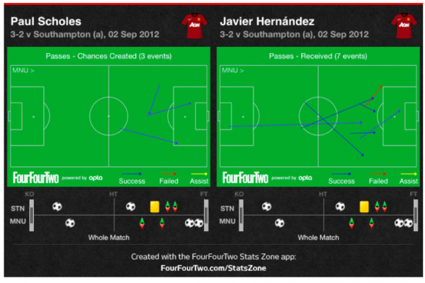 scholes hernandez 600x399 A Tactical Look at Southampton Man United and Liverpool Arsenal