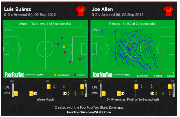 suarez allen tactical 600x391 A Tactical Look at Southampton Man United and Liverpool Arsenal